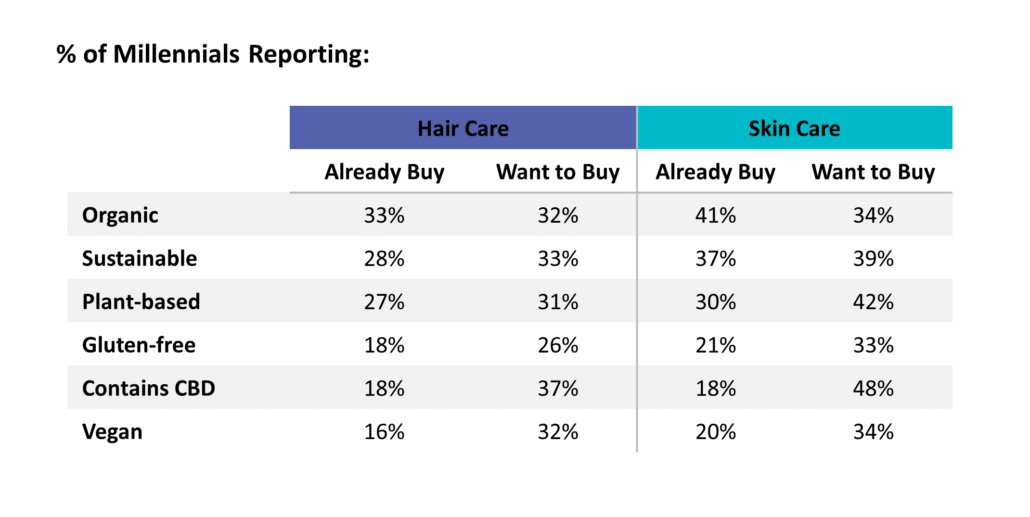 4 Ways Millennials are Changing the Beauty Industry • Linkage